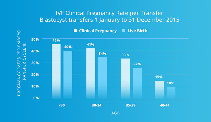 IVF success rate Victoria